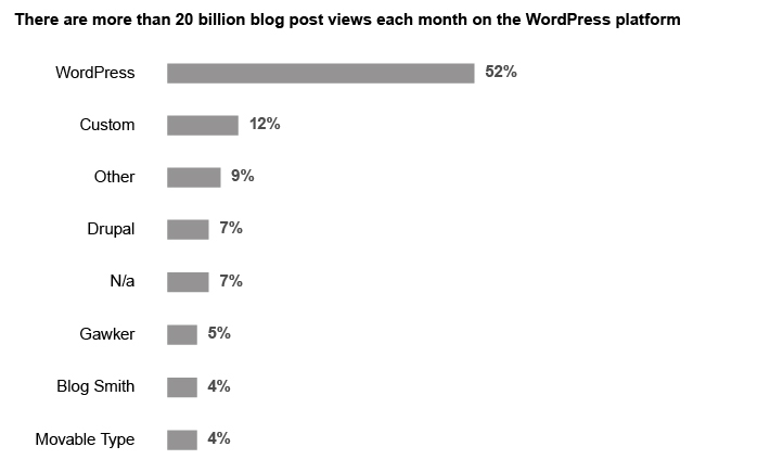 monthly word press blog stats