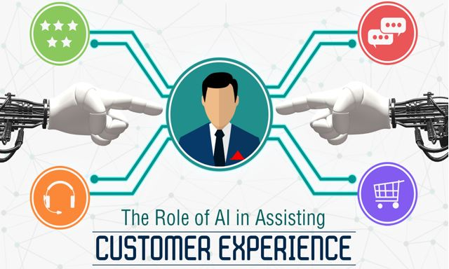 AI in Customer Experience - how AI is playing its role in customer experience