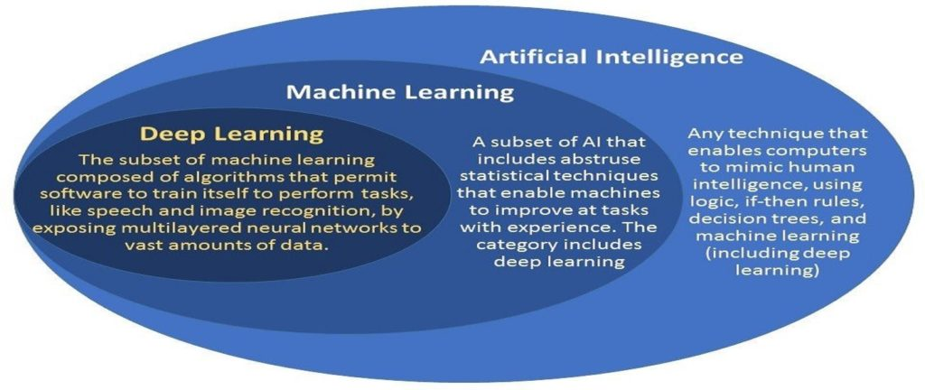 The Relationship Between artificial intelligence, machine learning and deep learning
