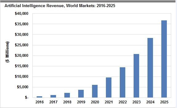 How AI boosted Revenue? AI in revenue management - artificial intelligence revenue, world markets 2016 - 2025