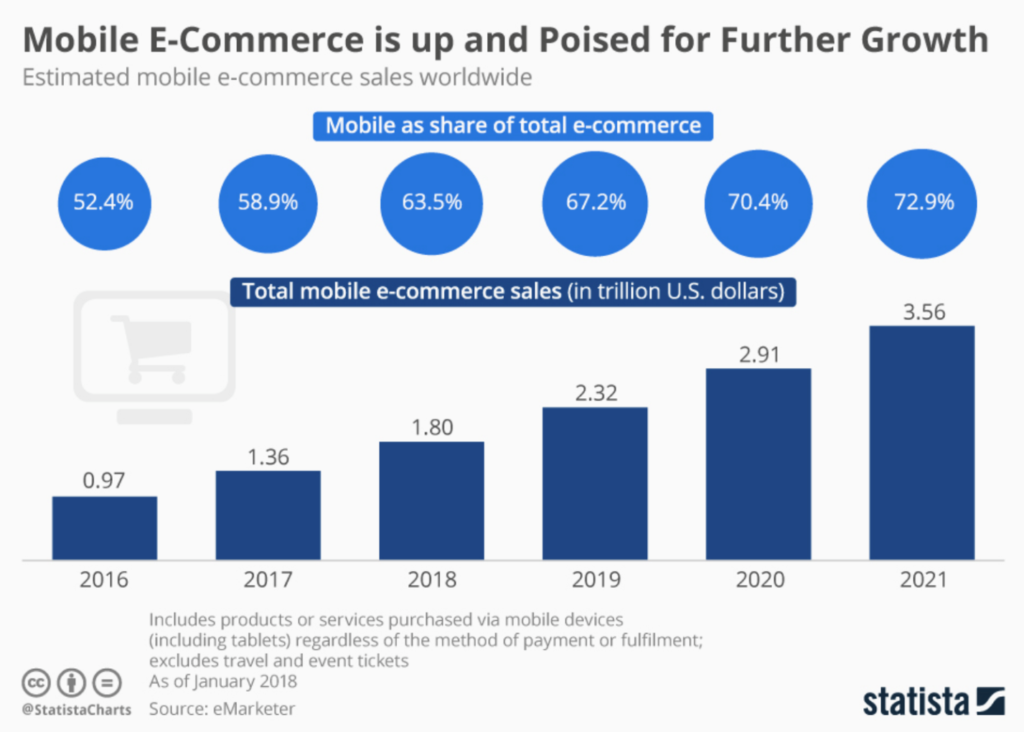 Mobile eCommerce app is posied for more growth