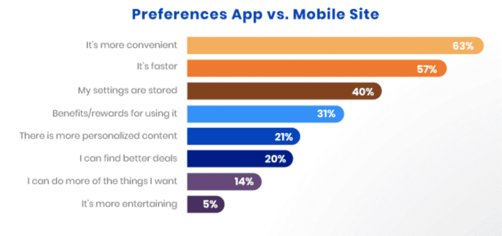 Preference app vs mobile site
