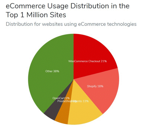 How to start your online store that gives money in 2020