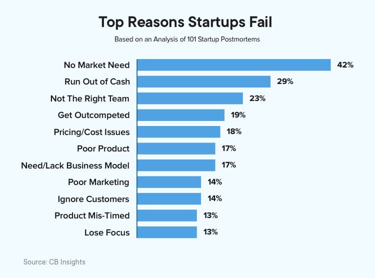 CB Insights study on why startups fail