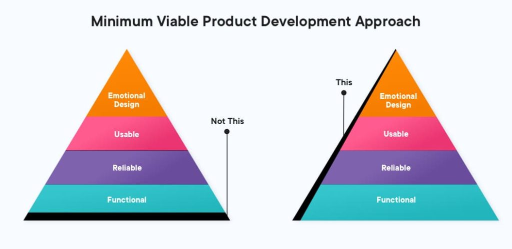 how to build a minimum viable product that's immediately valuable