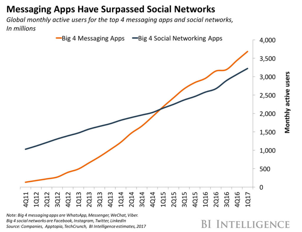 Messaging apps have surpassed social networks - why you should consider chatbots