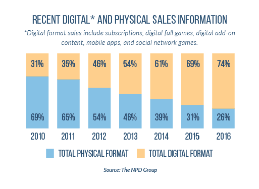 Physical sales vs online sales statistics